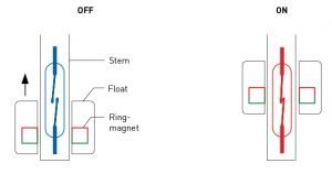 Float switch activation